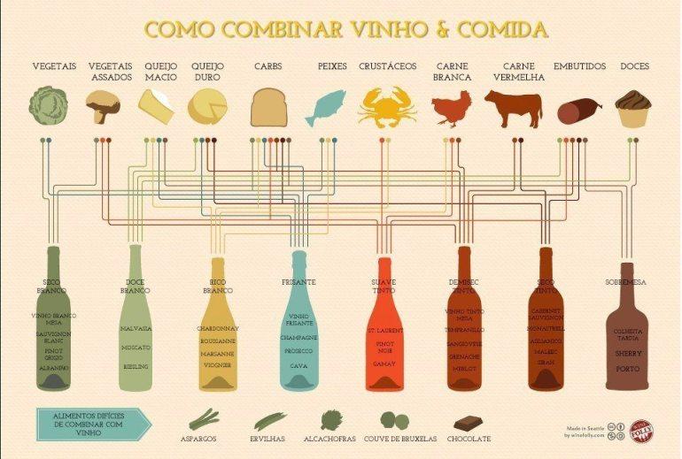como-combinar-vinho-e-comida