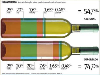 Impostos sobre vinhos