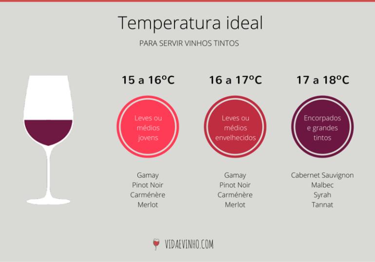 temperatura-vinhos-tintos