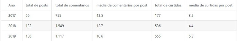 Estatisticas Blog1